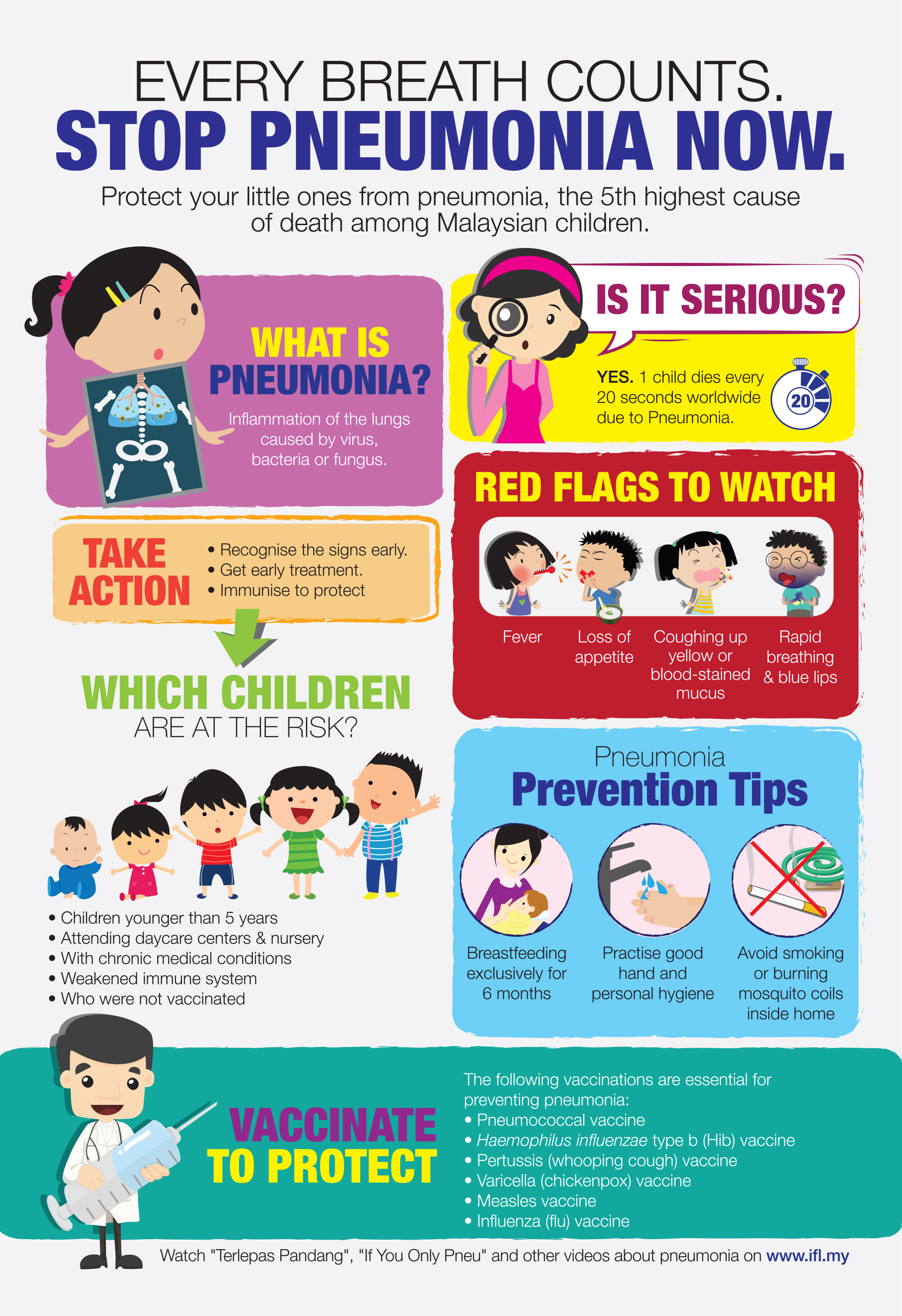 Pneumonia Missing The Signs Immunise4life The